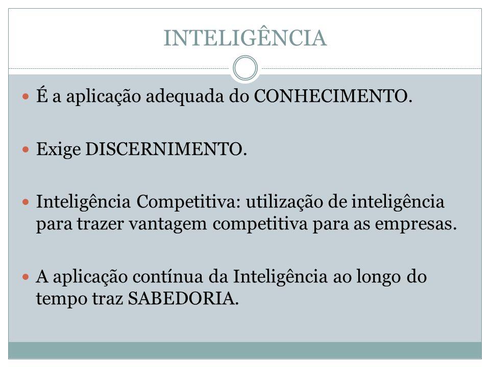 INTELIGÊNCIA É a aplicação adequada do CONHECIMENTO. Exige DISCERNIMENTO. Inteligência Competitiva: utilização de inteligência para trazer vantagem co