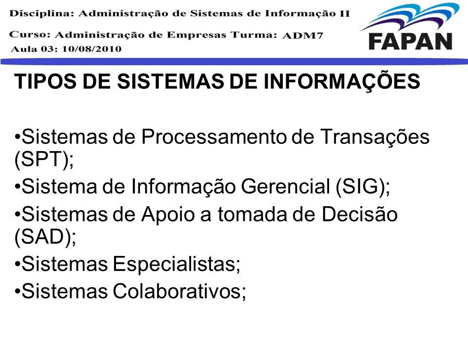TIPOS DE SISTEMAS DE INFORMAÇÕES Sistemas de Processamento de Transações (SPT); Sistema de Informação Gerencial (SIG); Sistemas de Apoio a tomada de D