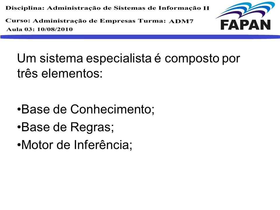 Um sistema especialista é composto por três elementos: Base de Conhecimento; Base de Regras; Motor de Inferência;