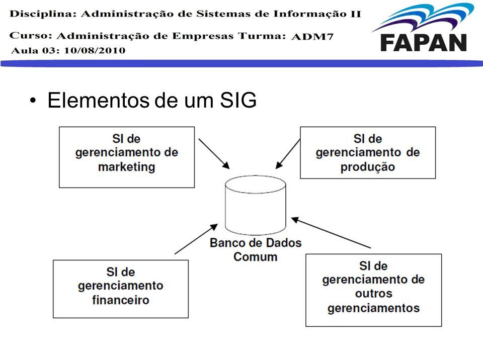 Elementos de um SIG
