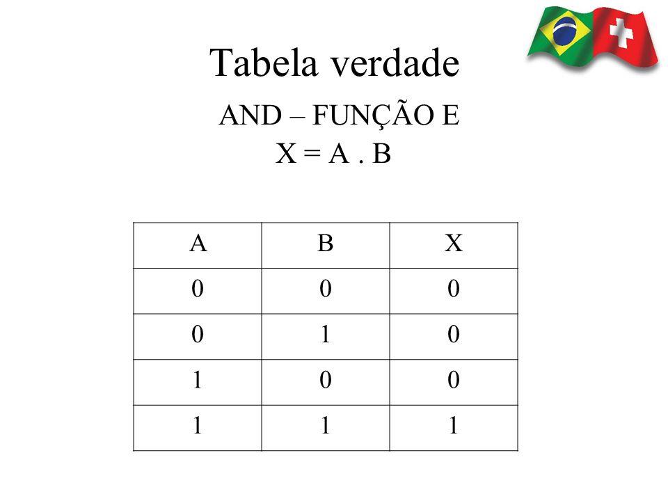 Tabela verdade OR – FUNÇÃO OU X = A + B ABX 000 011 101 111