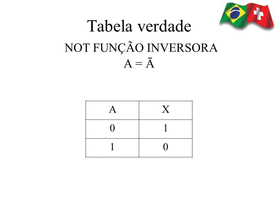 AX 01 10 Tabela verdade NOT FUNÇÃO INVERSORA A = Ā