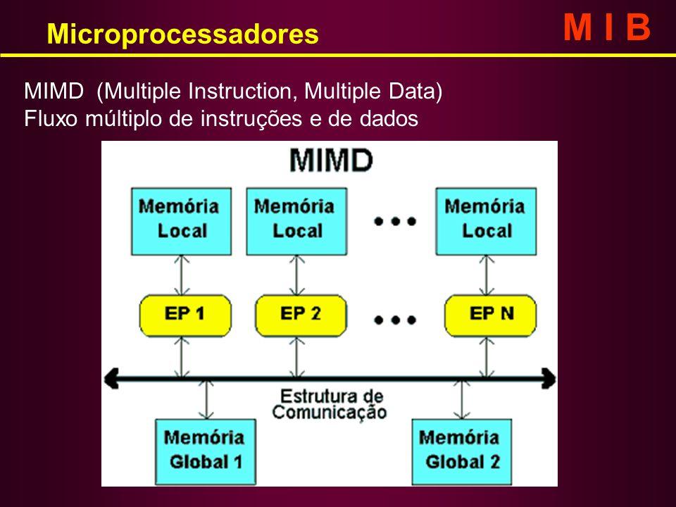 MIMD (Multiple Instruction, Multiple Data) Fluxo múltiplo de instruções e de dados Microprocessadores M I B