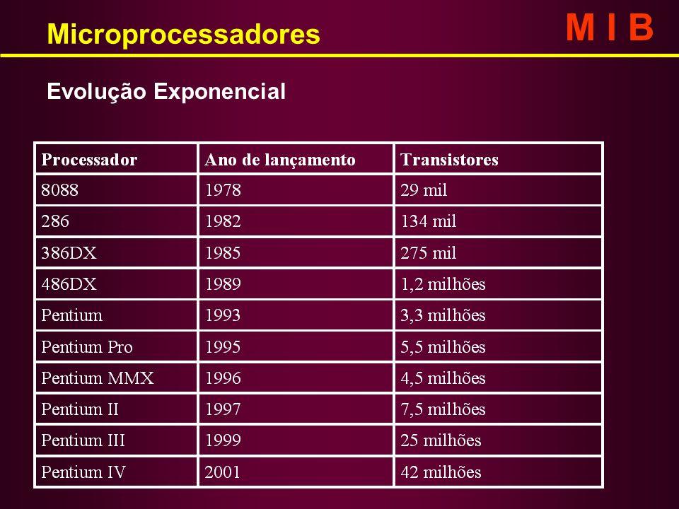 Evolução Exponencial Microprocessadores M I B