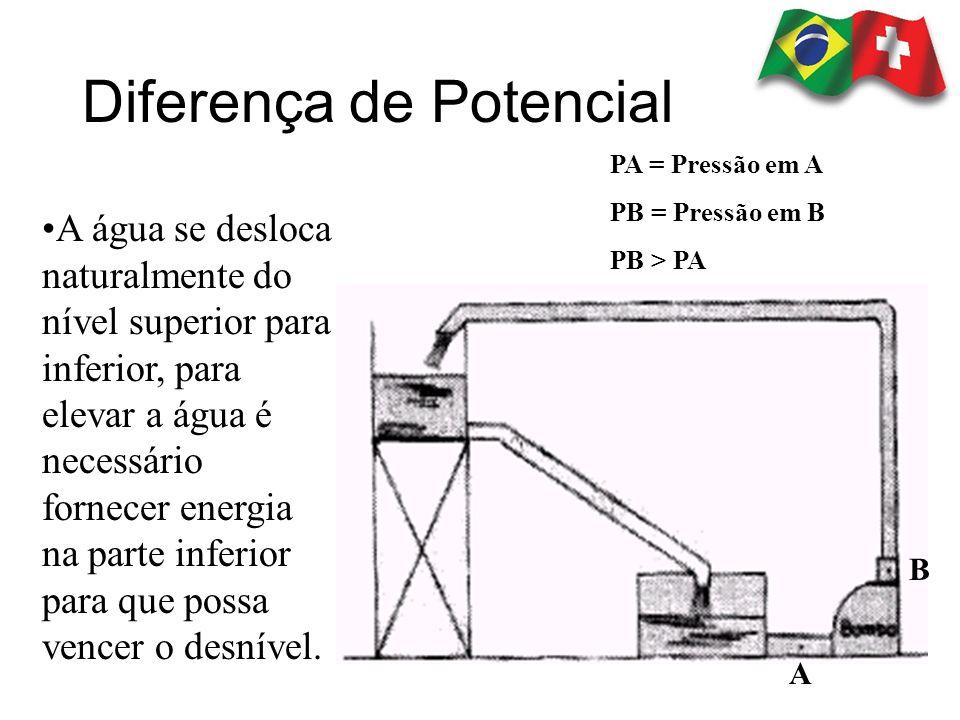 Diferença de Potencial PA = Pressão em A PB = Pressão em B PB > PA A B A água se desloca naturalmente do nível superior para inferior, para elevar a á