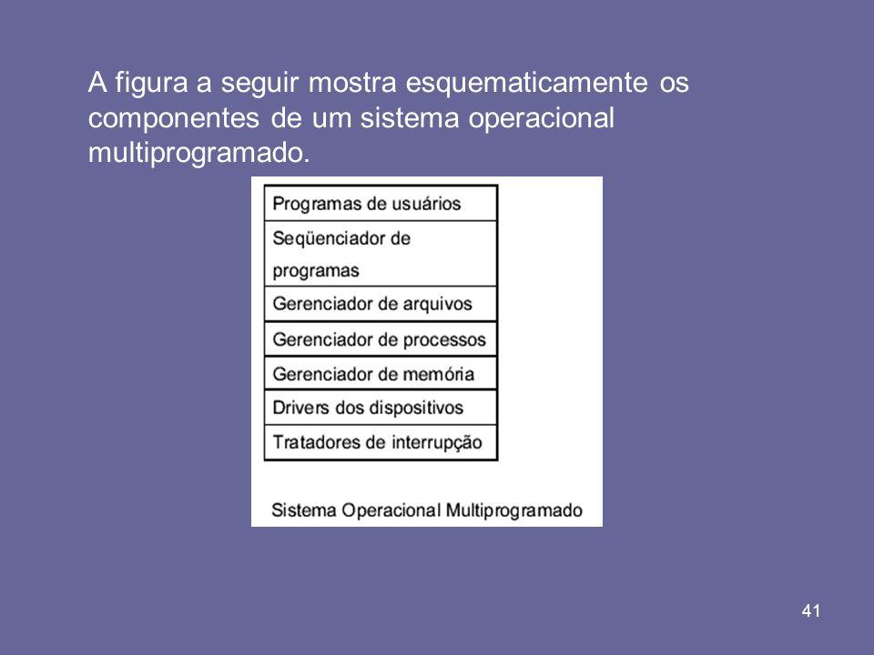 41 A figura a seguir mostra esquematicamente os componentes de um sistema operacional multiprogramado.