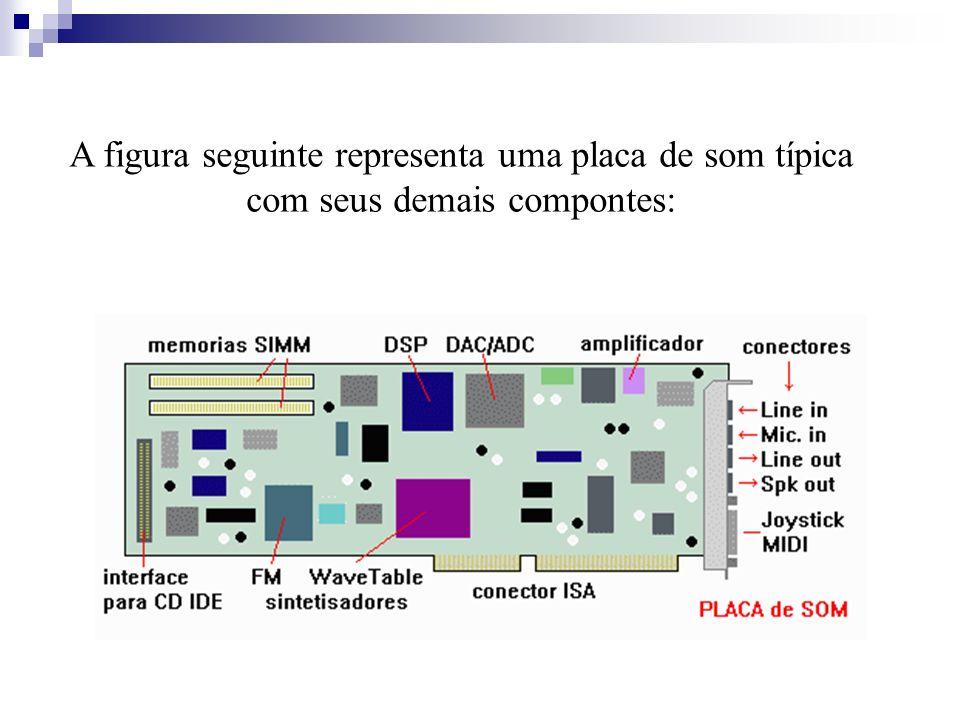 A figura seguinte representa uma placa de som típica com seus demais compontes: