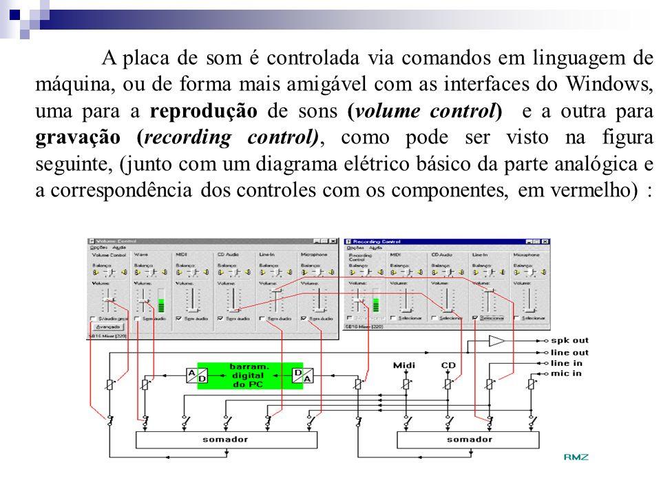 A placa de som é controlada via comandos em linguagem de máquina, ou de forma mais amigável com as interfaces do Windows, uma para a reprodução de son