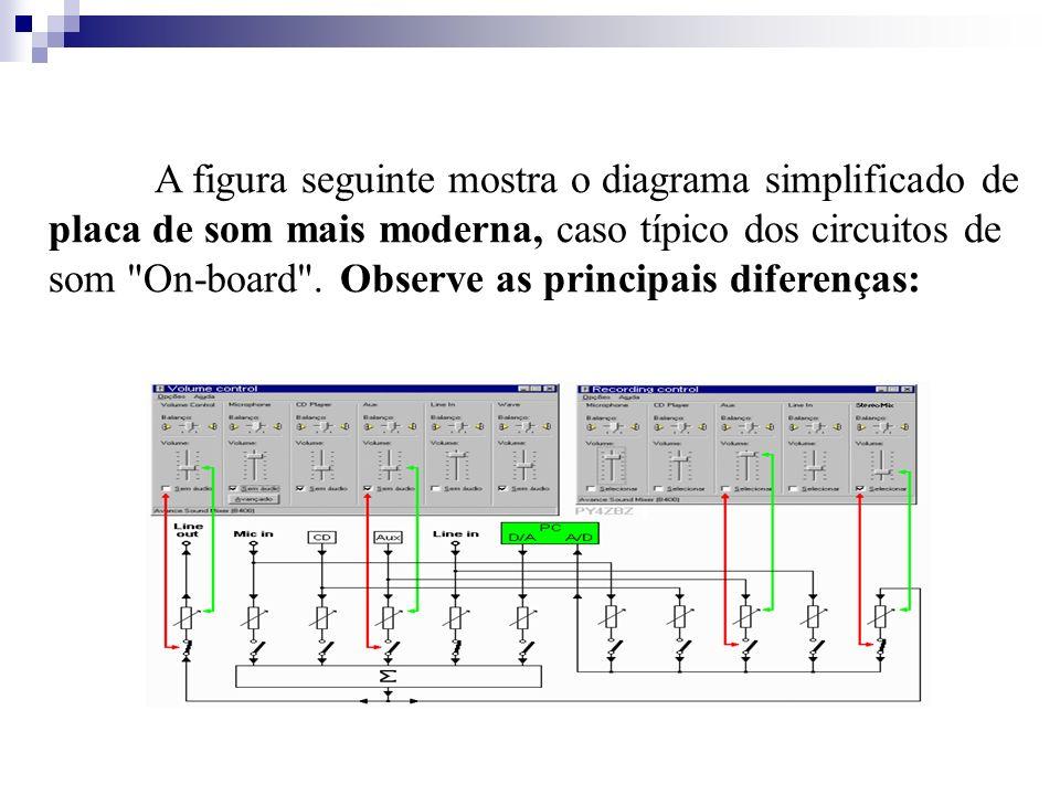 A figura seguinte mostra o diagrama simplificado de placa de som mais moderna, caso típico dos circuitos de som