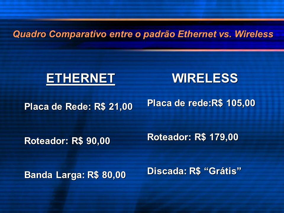Quadro Comparativo entre o padrão Ethernet vs. Wireless ETHERNET Placa de Rede: R$ 21,00 Roteador: R$ 90,00 Banda Larga: R$ 80,00 WIRELESS Placa de re