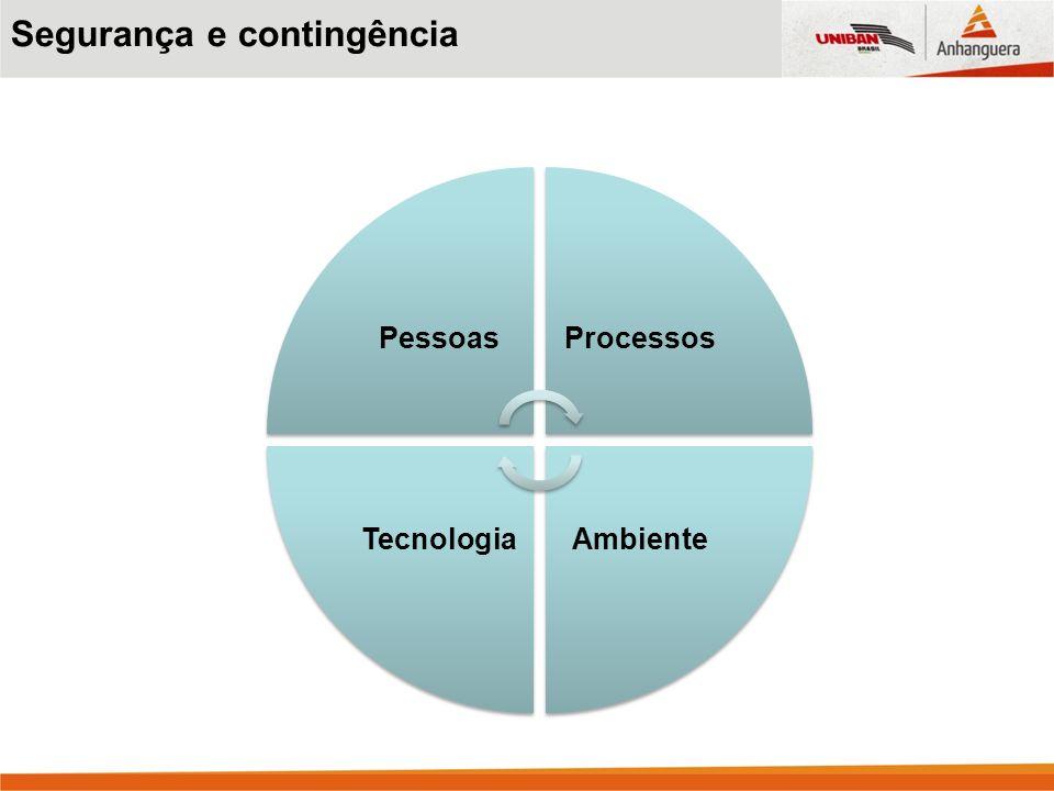 PessoasProcessos AmbienteTecnologia Segurança e contingência
