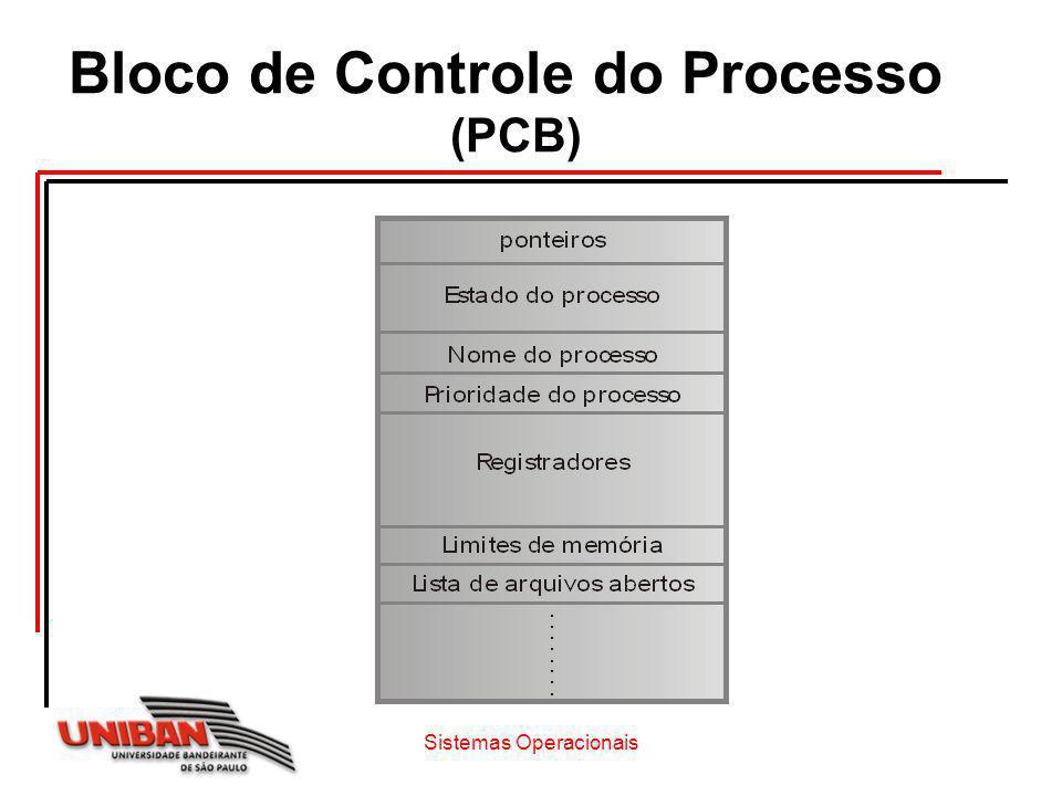 Bloco de Controle do Processo (PCB)