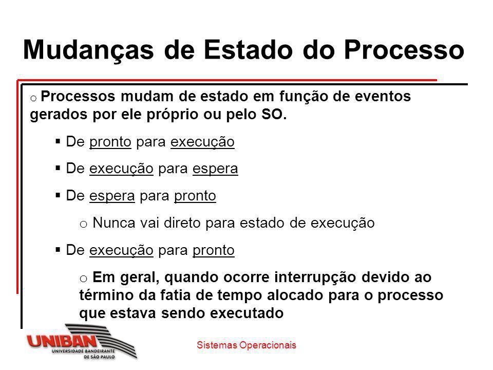 Mudanças de Estado do Processo o Processos mudam de estado em função de eventos gerados por ele próprio ou pelo SO. De pronto para execução De execuçã