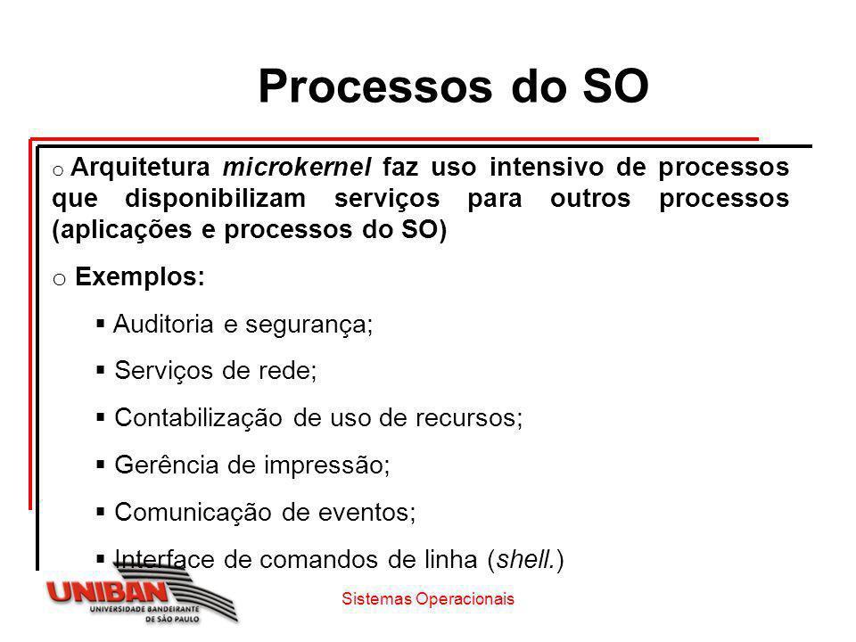 Processos do SO o Arquitetura microkernel faz uso intensivo de processos que disponibilizam serviços para outros processos (aplicações e processos do