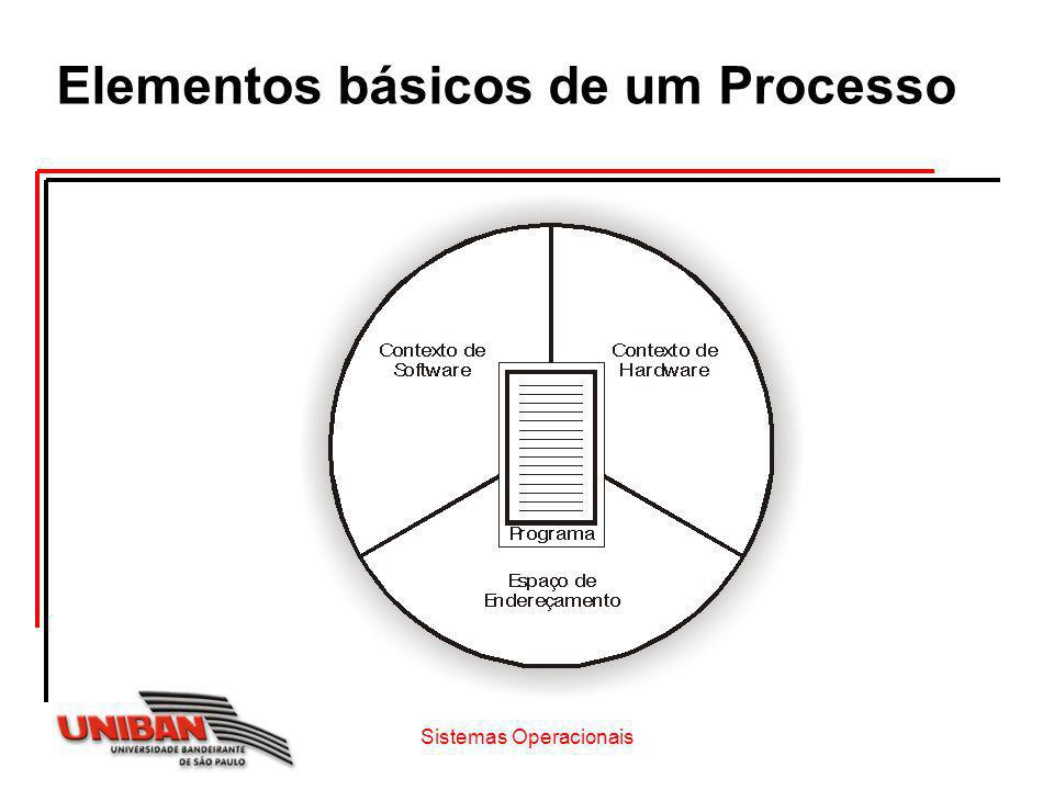 Contexto de Hardware o Armazena o conteúdo dos registradores de uso gerais e específicos da CPU PC (program counter), SP (stack pointer) e bits de estado o Conteúdo destes registradores é salvo durante a troca de contexto (troca de processos) para posterior recuperação Sistemas Operacionais