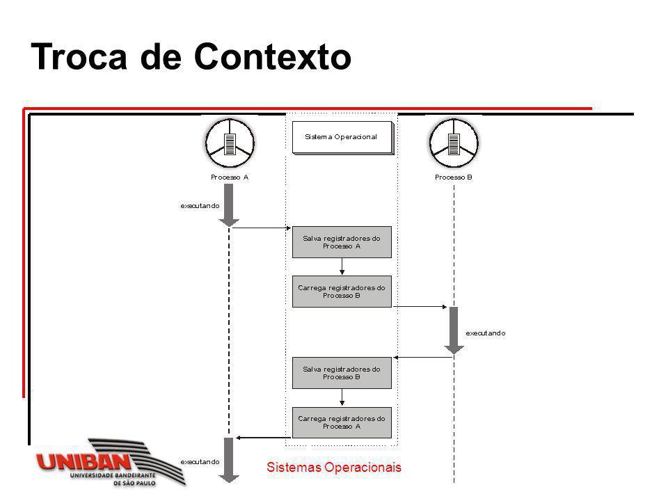 Contexto de Software Especifica características e limites dos recursos alocados ao processo Ex: No.