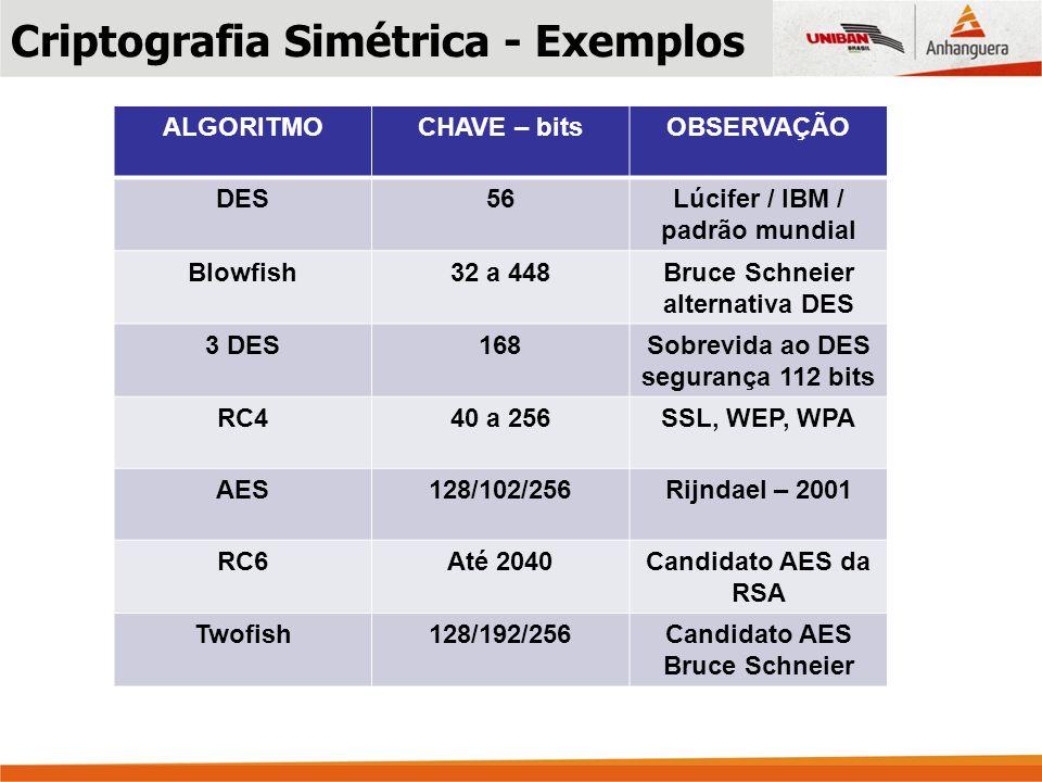 Criptografia Simétrica - Exemplos ALGORITMOCHAVE – bitsOBSERVAÇÃO DES56Lúcifer / IBM / padrão mundial Blowfish32 a 448Bruce Schneier alternativa DES 3 DES168Sobrevida ao DES segurança 112 bits RC440 a 256SSL, WEP, WPA AES128/102/256Rijndael – 2001 RC6Até 2040Candidato AES da RSA Twofish128/192/256Candidato AES Bruce Schneier