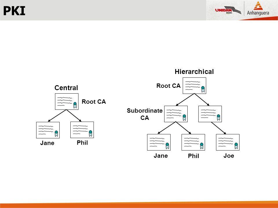 Root CA Subordinate CA Hierarchical Root CA Central Jane Phil Jane Phil Joe PKI