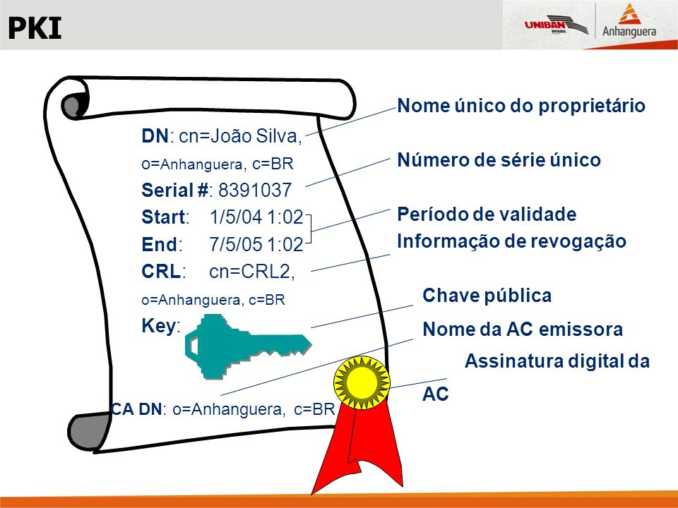 Nome único do proprietário Número de série único Período de validade Informação de revogação Chave pública Nome da AC emissora Assinatura digital da AC DN: cn=João Silva, o= Anhanguera, c=BR Serial #: 8391037 Start:1/5/04 1:02 End:7/5/05 1:02 CRL:cn=CRL2, o=Anhanguera, c=BR Key: CA DN: o=Anhanguera, c=BR PKI