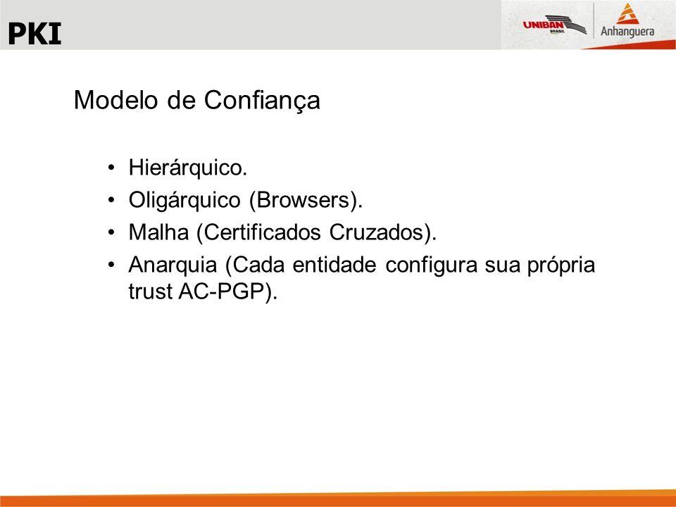 Modelo de Confiança Hierárquico.Oligárquico (Browsers).