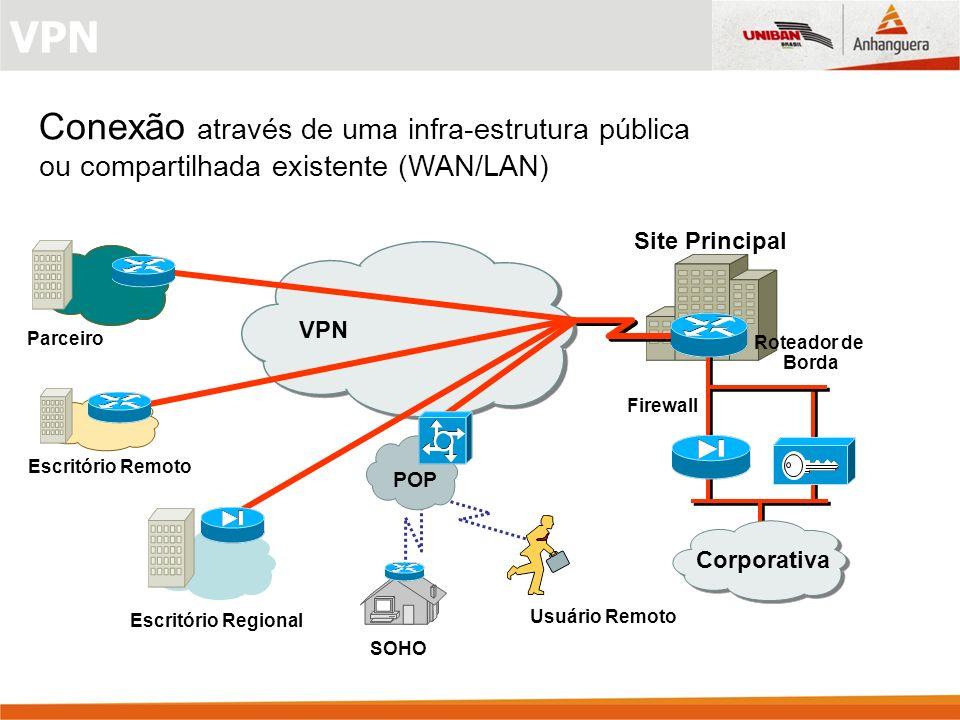 VPN Roteador de Borda Site Principal VPN Firewall SOHO POP Usuário Remoto Parceiro Escritório Remoto Escritório Regional Corporativa Conexão através de uma infra-estrutura pública ou compartilhada existente (WAN/LAN) VPN