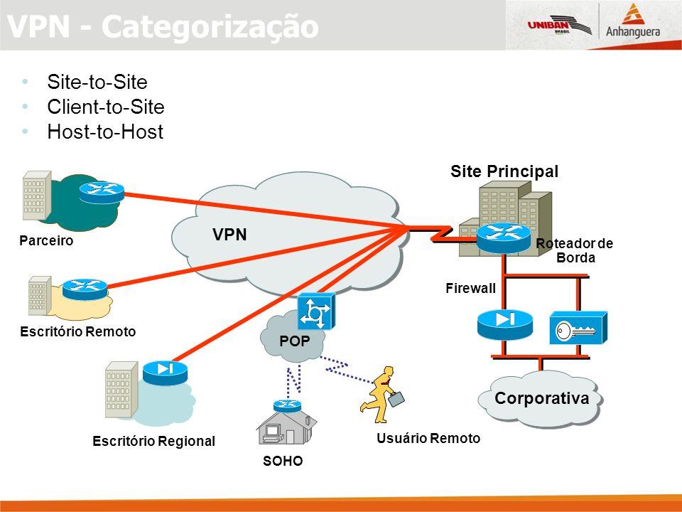 VPN Roteador de Borda Site Principal VPN Firewall SOHO POP Usuário Remoto Parceiro Escritório Remoto Escritório Regional Corporativa Site-to-Site Client-to-Site Host-to-Host VPN - Categorização