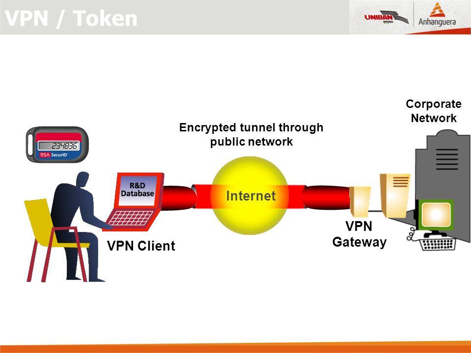 Encrypted tunnel through public network Corporate Network Internet VPN Client VPN Gateway VPN / Token