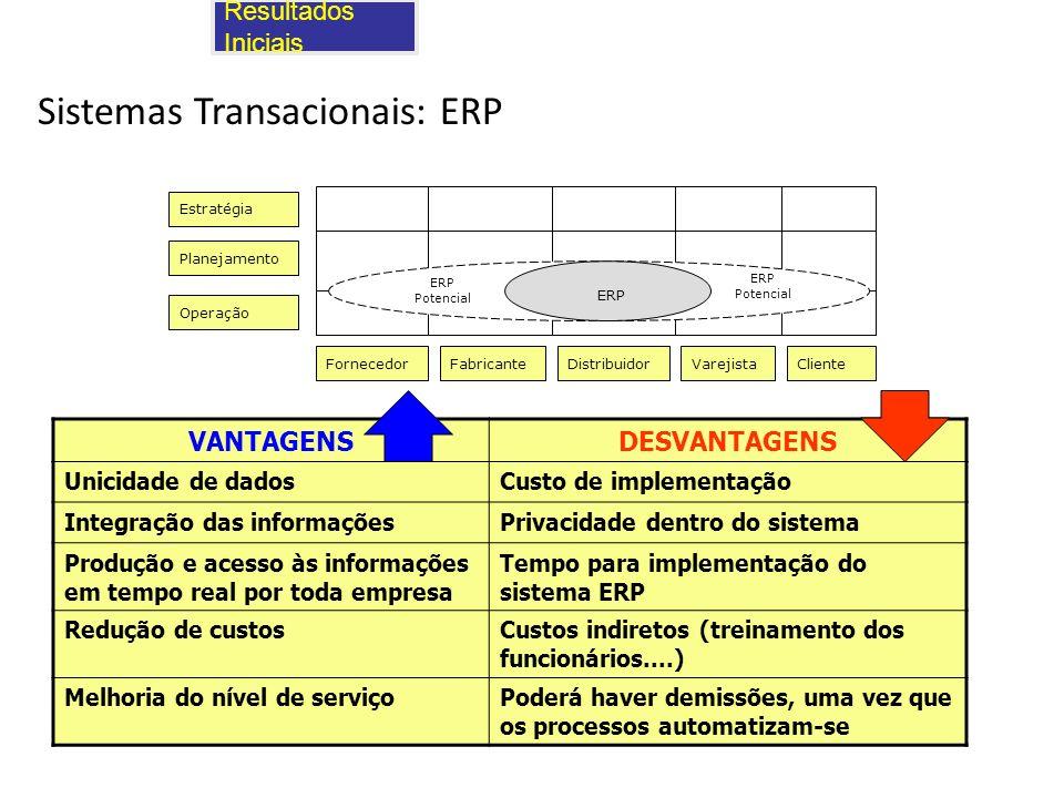 Resultados Iniciais Sistemas Transacionais: ERP Estratégia Planejamento Operação FornecedorFabricanteClienteVarejistaDistribuidor ERP Potencial ERP Po