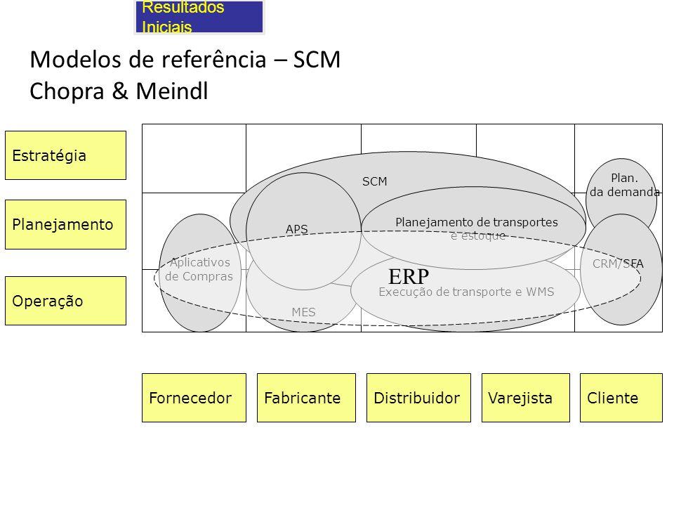 Resultados Iniciais Modelos de referência – SCM Chopra & Meindl Estratégia Planejamento Operação FornecedorFabricanteClienteVarejistaDistribuidor Apli