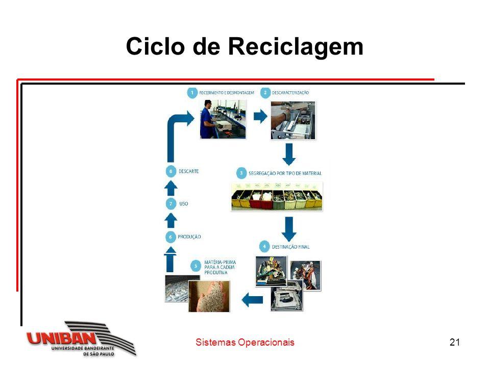 Sistemas Operacionais21 Ciclo de Reciclagem