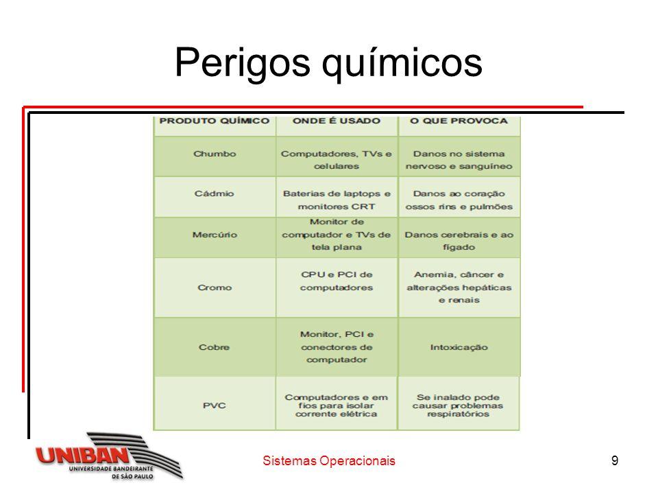 Sistemas Operacionais9 Perigos químicos
