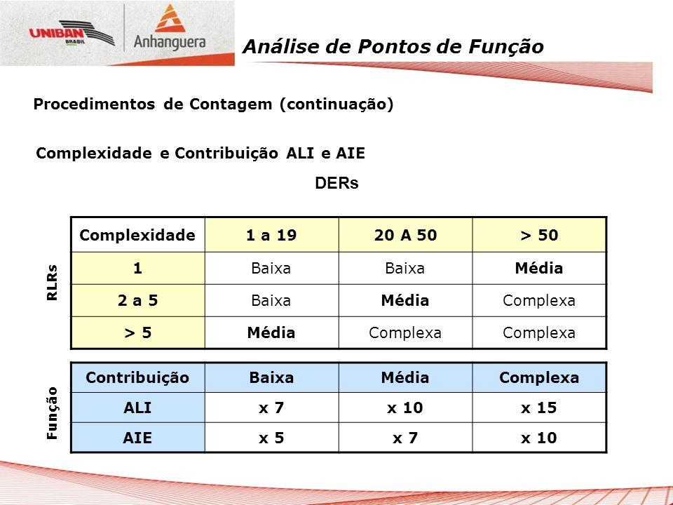 Análise de Pontos de Função Complexidade e Contribuição ALI e AIE DERs Complexidade1 a 1920 A 50> 50 1Baixa Média 2 a 5BaixaMédiaComplexa > 5MédiaComp