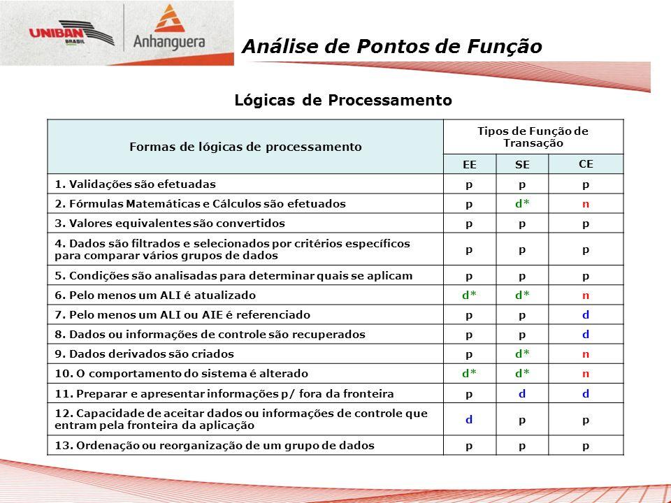 Análise de Pontos de Função Lógicas de Processamento Formas de lógicas de processamento Tipos de Função de Transação EESE CE 1. Validações são efetuad