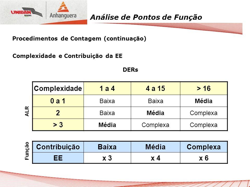 Análise de Pontos de Função Complexidade e Contribuição da EE DERs Complexidade1 a 44 a 15> 16 0 a 1 Baixa Média 2 BaixaMédiaComplexa > 3 MédiaComplex