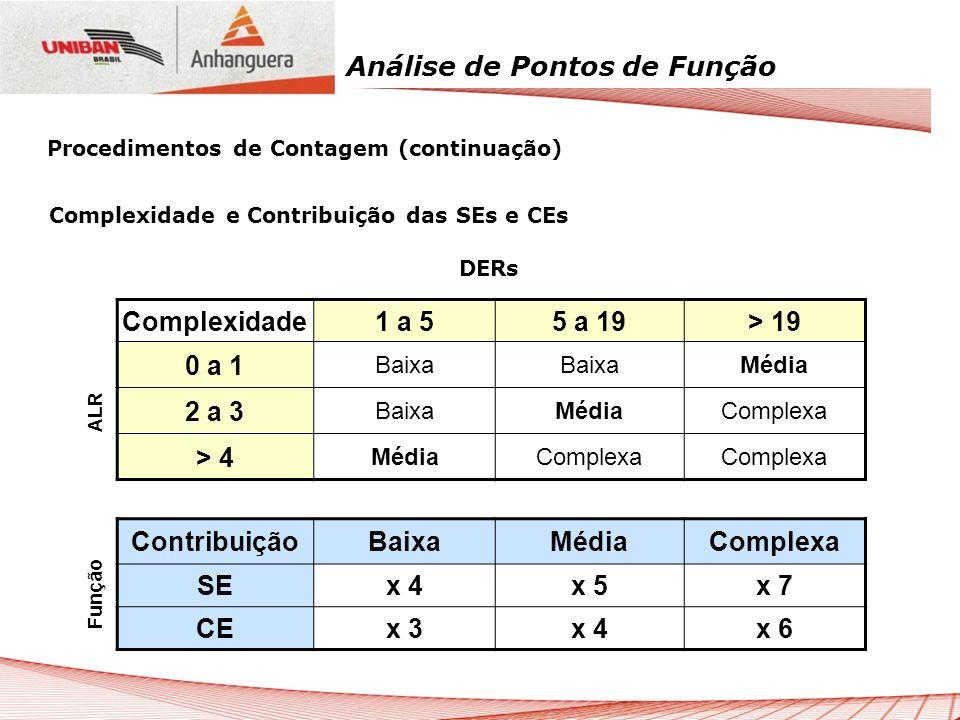 Análise de Pontos de Função Complexidade e Contribuição das SEs e CEs DERs Complexidade1 a 55 a 19> 19 0 a 1 Baixa Média 2 a 3 BaixaMédiaComplexa > 4