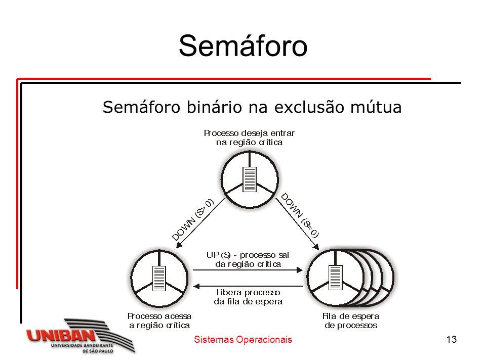 Sistemas Operacionais13 Semáforo Semáforo binário na exclusão mútua