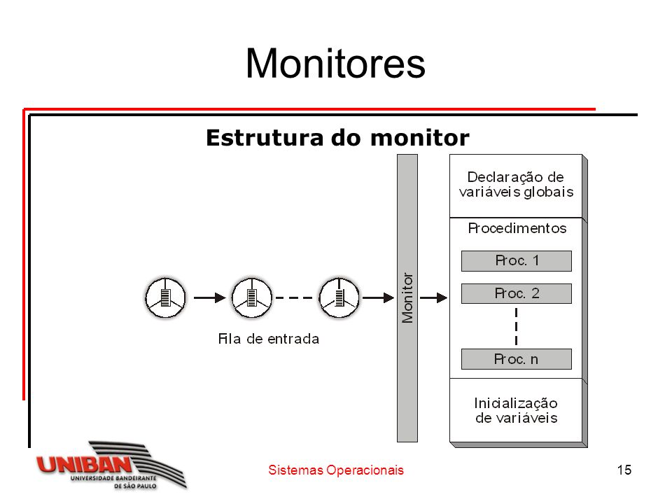 Sistemas Operacionais15 Monitores Estrutura do monitor