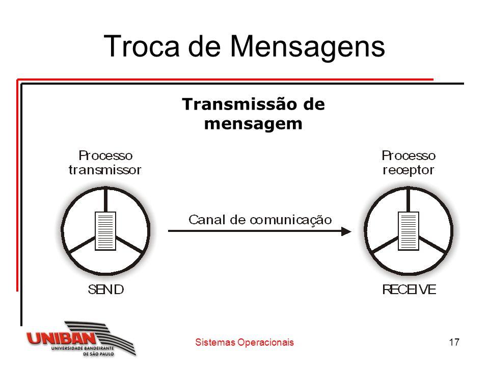 Sistemas Operacionais17 Troca de Mensagens Transmissão de mensagem