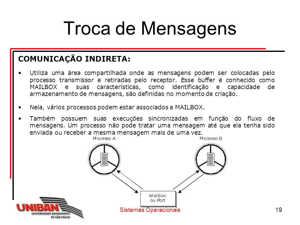 Sistemas Operacionais19 Troca de Mensagens COMUNICAÇÃO INDIRETA: Utiliza uma área compartilhada onde as mensagens podem ser colocadas pelo processo tr
