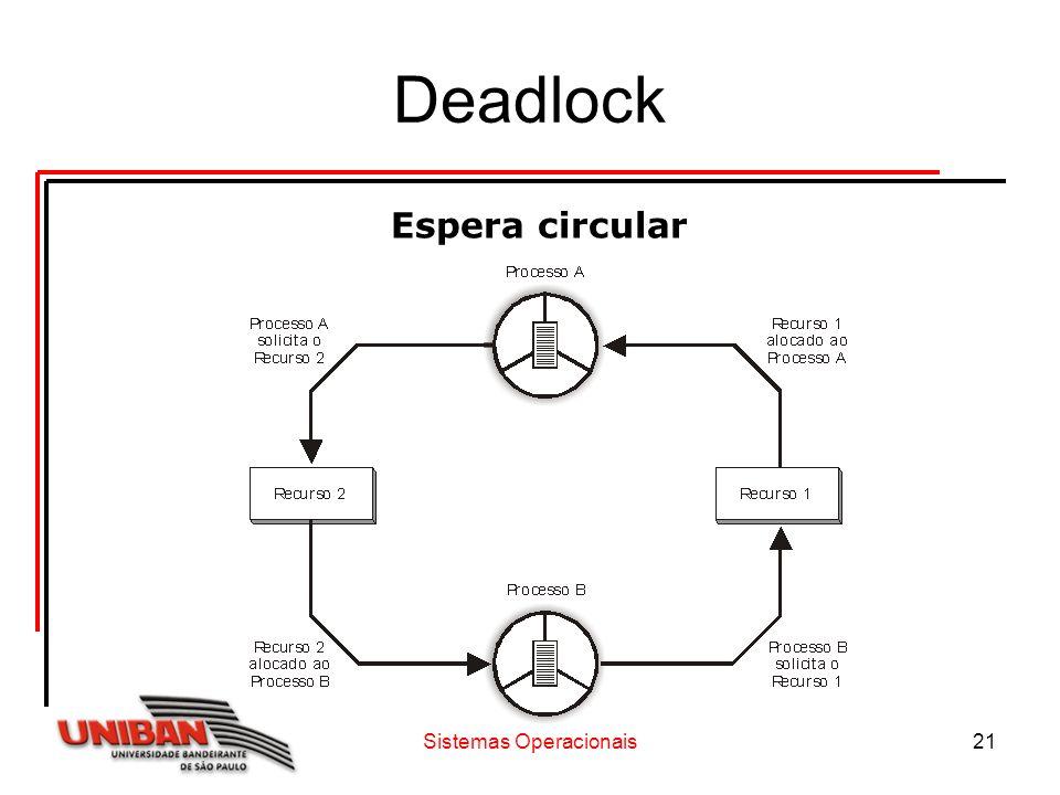 Sistemas Operacionais21 Deadlock Espera circular