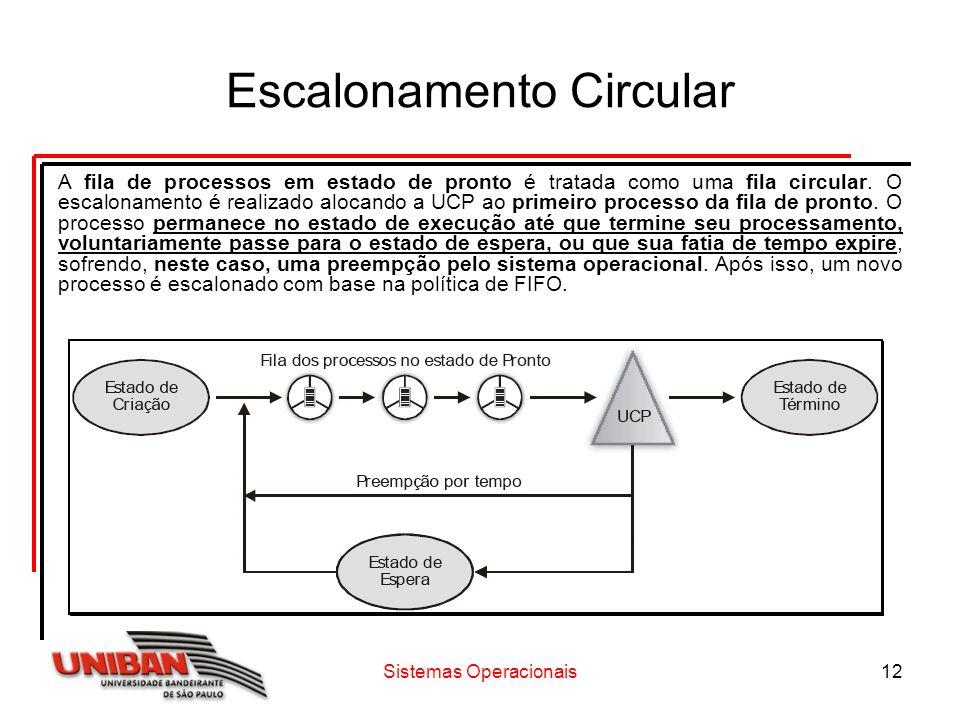 Sistemas Operacionais12 Escalonamento Circular A fila de processos em estado de pronto é tratada como uma fila circular. O escalonamento é realizado a