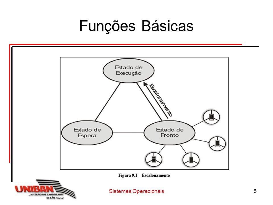 Sistemas Operacionais16 Escalonamento Circular com Prioridades O escalonamento circular com prioridades implementa o conceito de fatia de tempo e de prioridade de execução associada a cada processo.