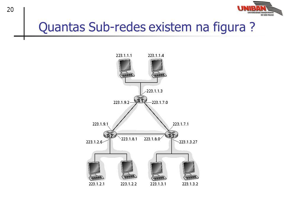 20 Quantas Sub-redes existem na figura ? 223.1.2.1