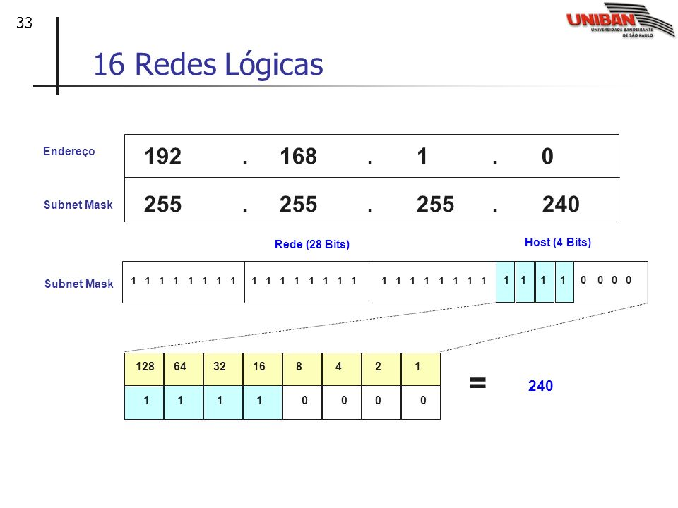 33 Subnet Mask Host (4 Bits) Rede (28 Bits) 255.255.