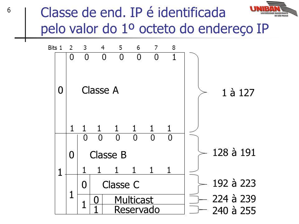 6 Classe de end. IP é identificada pelo valor do 1º octeto do endereço IP 0 Classe A 1 0 Classe B 1 1 0 Classe C 1 Reservado 0 Multicast 0 0 0 0 0 0 1