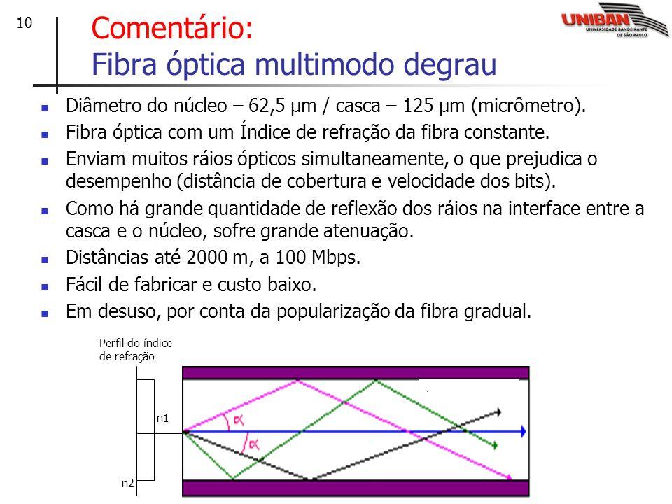 10 Comentário: Fibra óptica multimodo degrau Diâmetro do núcleo – 62,5 μm / casca – 125 μm (micrômetro). Fibra óptica com um Índice de refração da fib