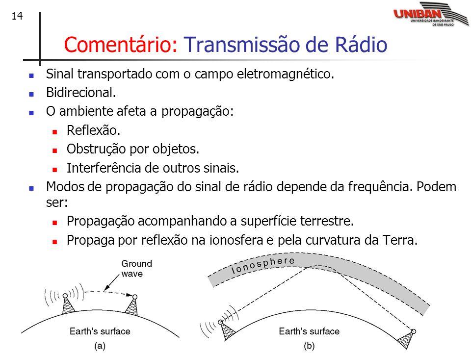 14 Comentário: Transmissão de Rádio Sinal transportado com o campo eletromagnético. Bidirecional. O ambiente afeta a propagação: Reflexão. Obstrução p