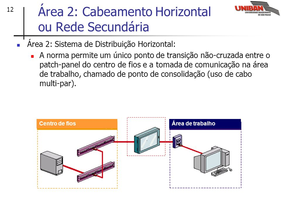 12 Área 2: Cabeamento Horizontal ou Rede Secundária Área 2: Sistema de Distribuição Horizontal: A norma permite um único ponto de transição não-cruzad