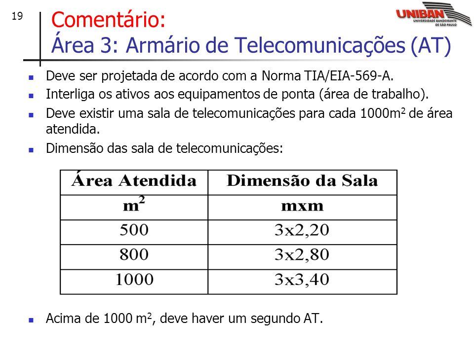 20 As conexões dos equipamentos podem ser feitas em dois esquemas: Área 3: Armário de Telecomunicações