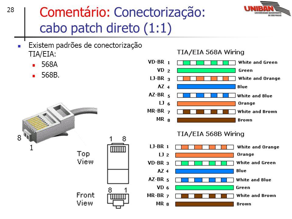 28 Comentário: Conectorização: cabo patch direto (1:1) Existem padrões de conectorização TIA/EIA: 568A 568B. 8 1 VD-BR VD LJ-BR AZ AZ-BR LJ MR-BR MR L